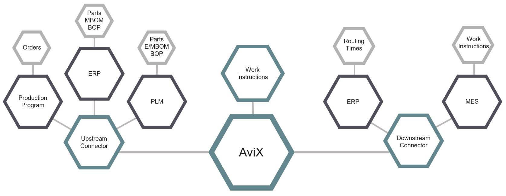 AviX Connector