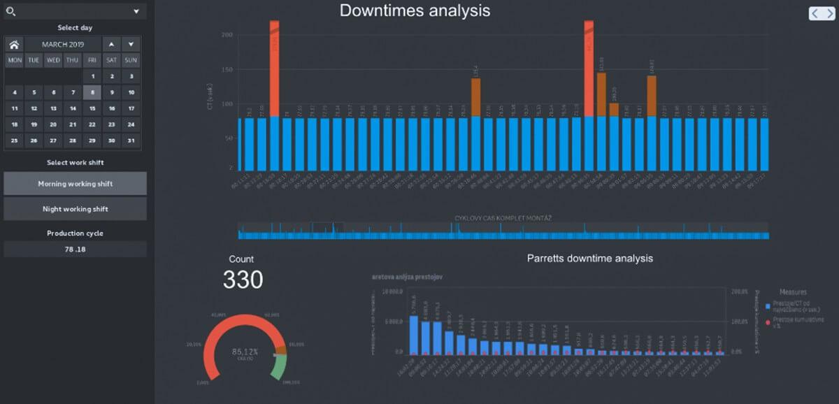 Zber a analýza dát